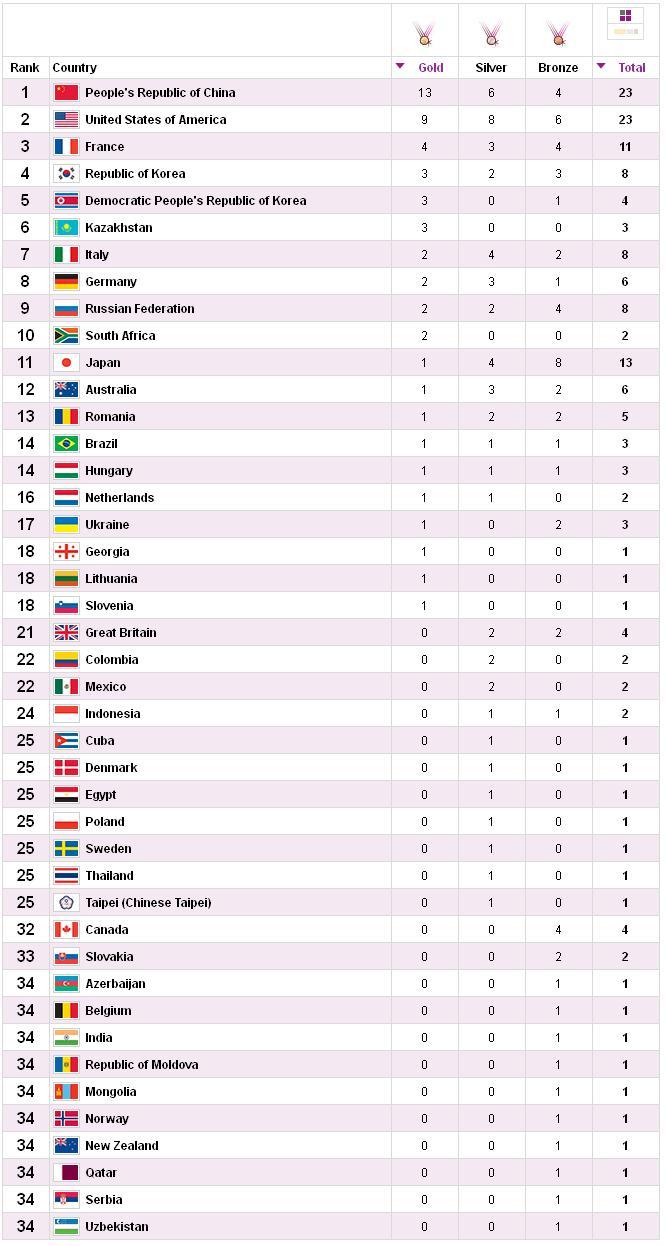 medallero olimpico 31 de julio