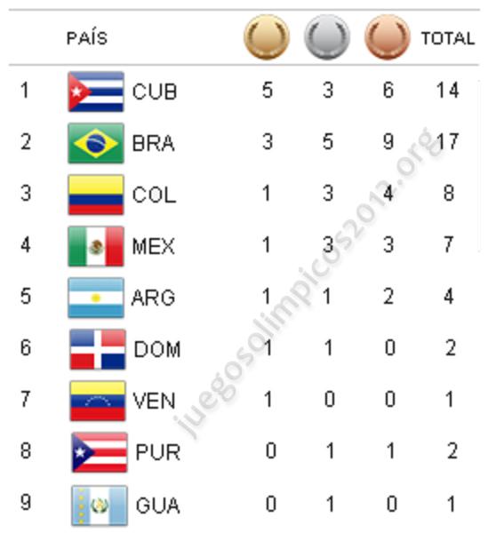 Medallero olímpico Latinoamericano londres 2012