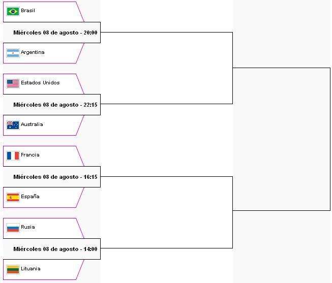 Cuartos de Final Basquet - Londres 2012 | Juegos Olímpicos Tokyo 2020