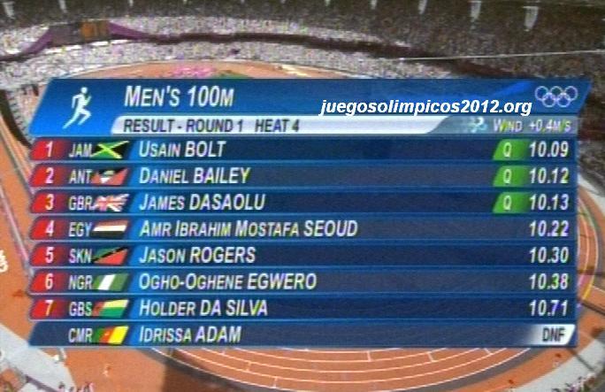 resultados clasificacion 100 metros