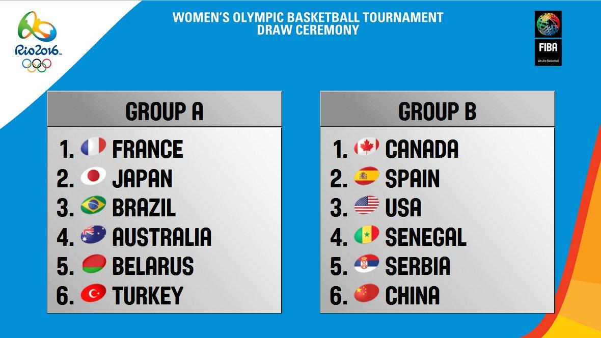 juegosolimpicosrio2016.com_baloncesto grupos 02