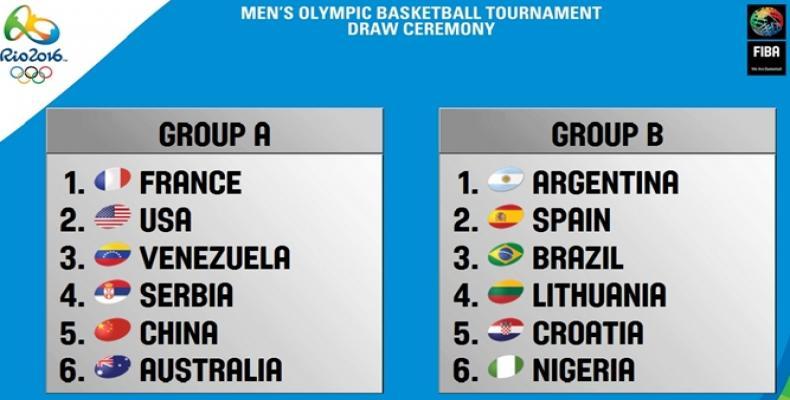 juegosolimpicosrio2016.com_baloncesto grupos