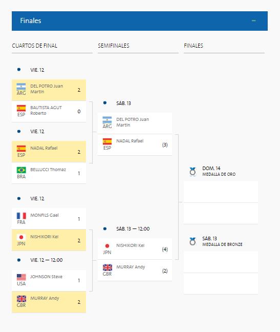 juegosolimpicosrio2016.com_Cuadro tenis